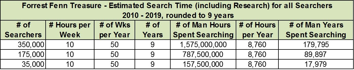 Lead Searcher is Struggling? - The Hint of Riches - Forrest Fenn's